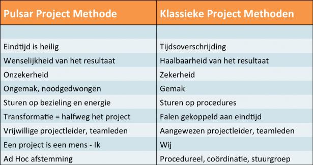 projectmethode